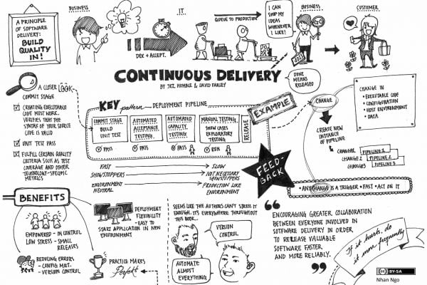 continous delivery semver deployment