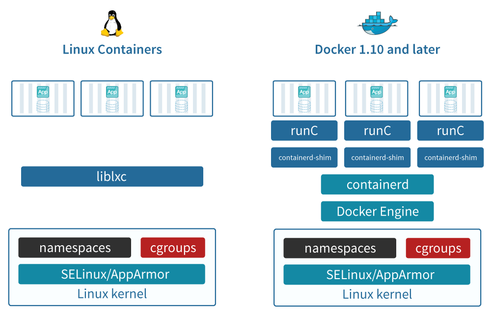 Docker vs LXC/LXD